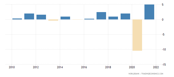 jamaica gni growth annual percent wb data