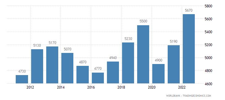 jamaica gni per capita atlas method us dollar wb data