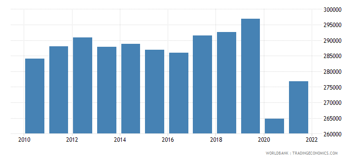 jamaica gni per capita constant lcu wb data