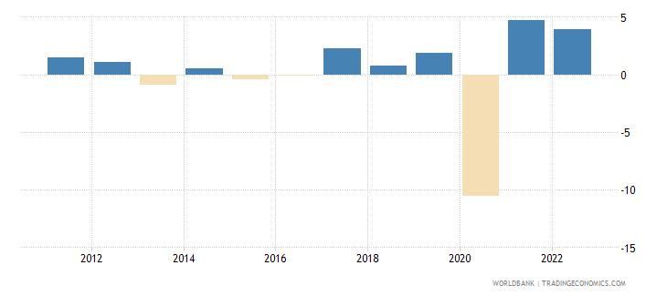 jamaica gni per capita growth annual percent wb data