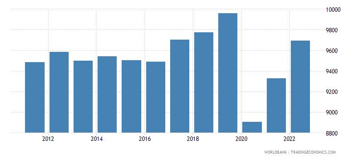 jamaica gni per capita ppp constant 2011 international $ wb data