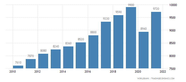 jamaica gni per capita ppp us dollar wb data