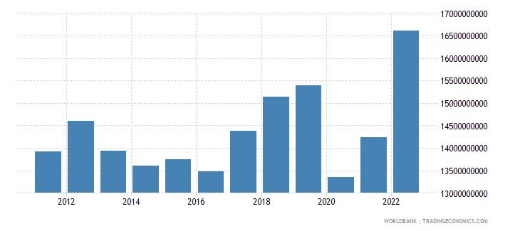 jamaica gni us dollar wb data