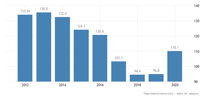 Jamaica Government Debt to GDP