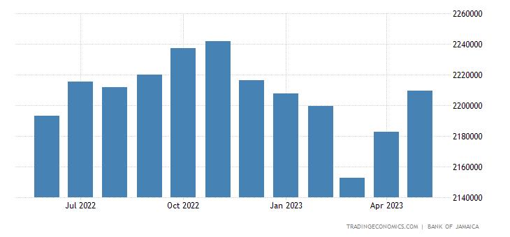 Jamaica Government Debt