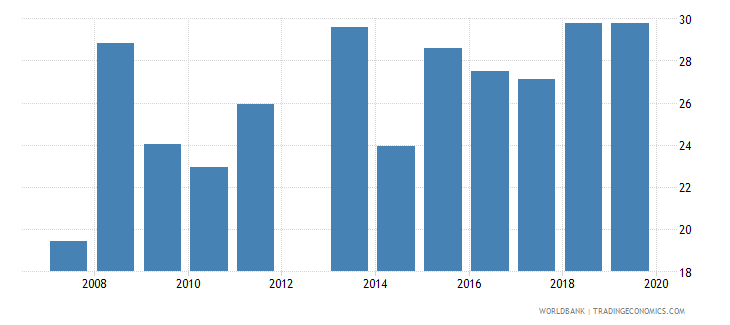 jamaica government expenditure per lower secondary student as percent of gdp per capita percent wb data