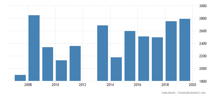 jamaica government expenditure per lower secondary student constant ppp$ wb data