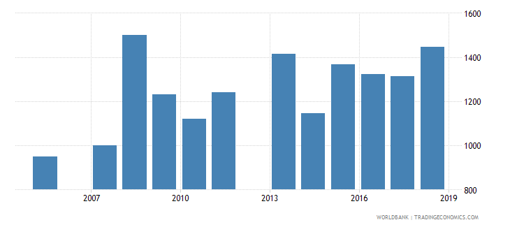 jamaica government expenditure per lower secondary student constant us$ wb data