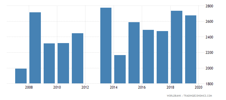 jamaica government expenditure per secondary student constant ppp$ wb data