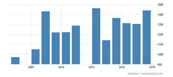 jamaica government expenditure per secondary student constant us$ wb data