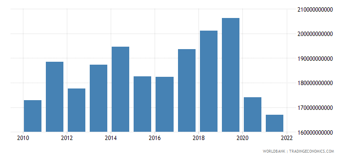 jamaica gross capital formation constant lcu wb data