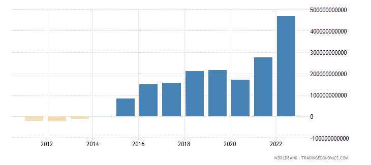 jamaica gross domestic savings current lcu wb data