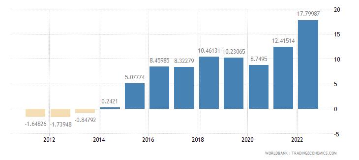 jamaica gross domestic savings percent of gdp wb data