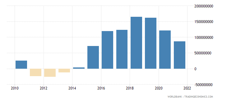 jamaica gross domestic savings us dollar wb data