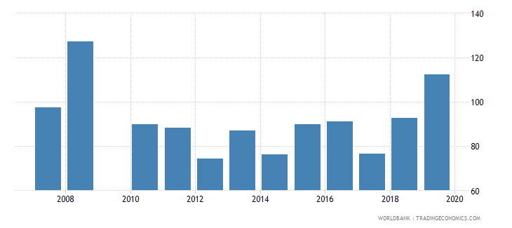 jamaica gross enrolment ratio post secondary non tertiary female percent wb data