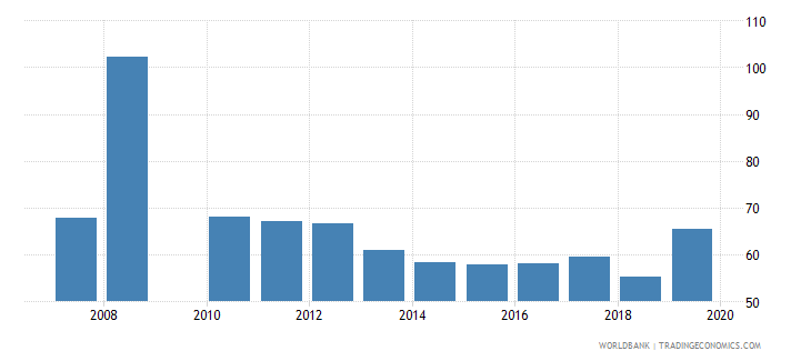 jamaica gross enrolment ratio post secondary non tertiary male percent wb data