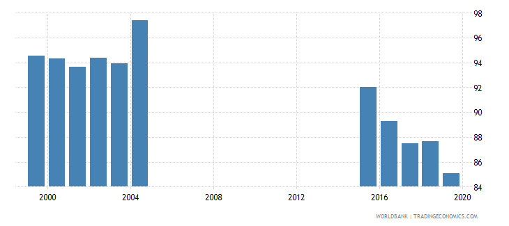 jamaica gross enrolment ratio primary and lower secondary female percent wb data