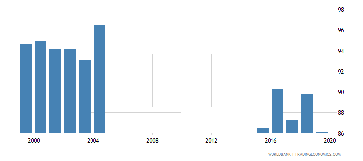 jamaica gross enrolment ratio primary and lower secondary male percent wb data