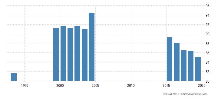 jamaica gross enrolment ratio primary and secondary female percent wb data