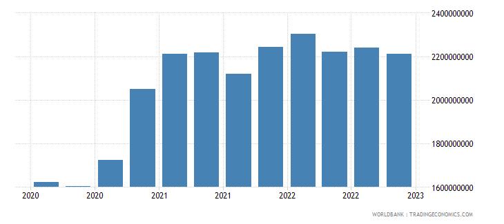 jamaica gross ext debt pos  all sectors short term all instruments usd wb data