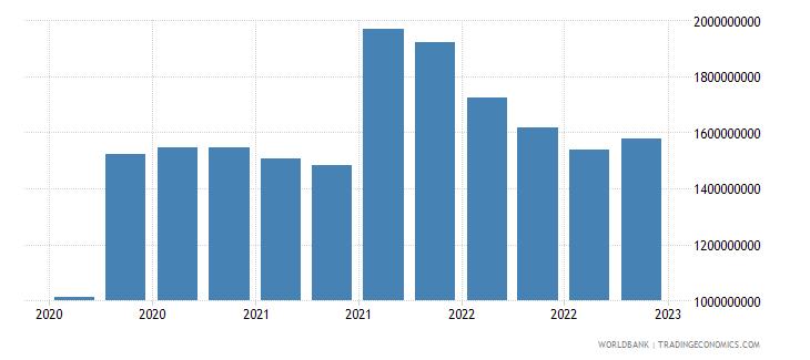 jamaica gross ext debt pos  central bank all maturities all instruments usd wb data