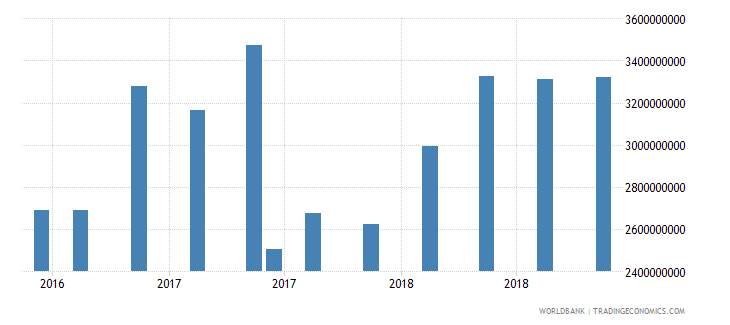 jamaica gross ext debt pos  other sectors all maturities all instruments usd wb data