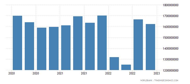 jamaica gross ext debt pos  other sectors long term loans usd wb data