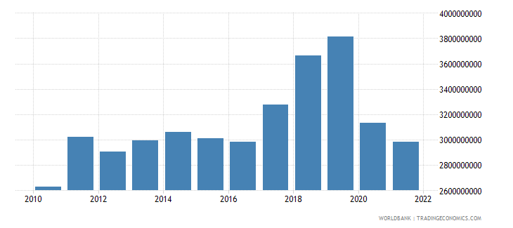 jamaica gross fixed capital formation us dollar wb data