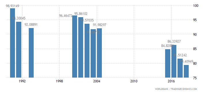 jamaica gross intake rate in grade 1 male percent of relevant age group wb data