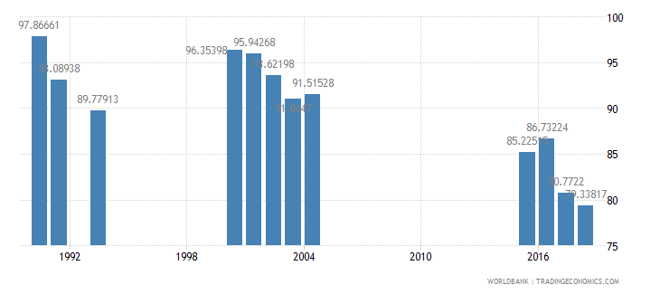 jamaica gross intake rate in grade 1 total percent of relevant age group wb data