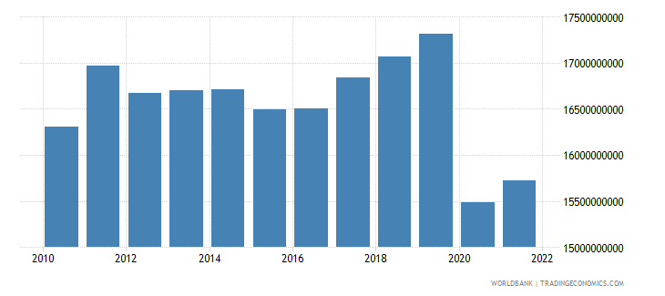 jamaica gross national expenditure constant 2005 us$ wb data