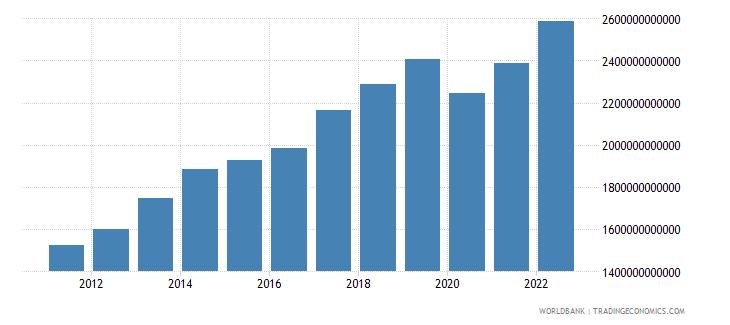 jamaica gross national expenditure current lcu wb data