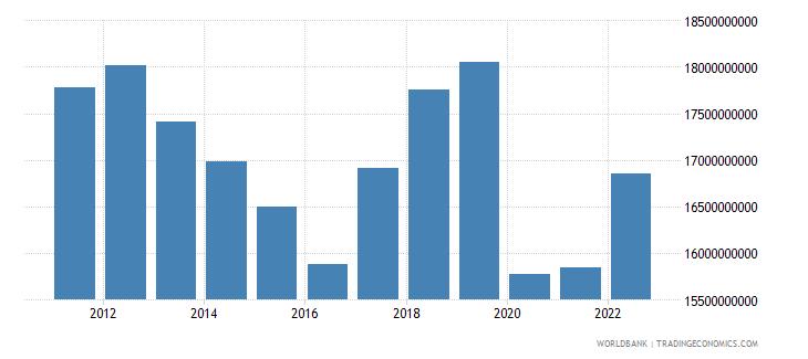 jamaica gross national expenditure us dollar wb data