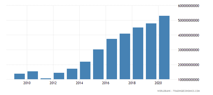 jamaica gross savings current lcu wb data