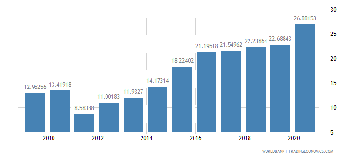 jamaica gross savings percent of gdp wb data
