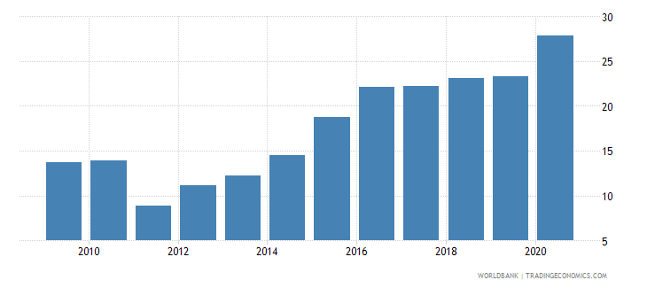 jamaica gross savings percent of gni wb data