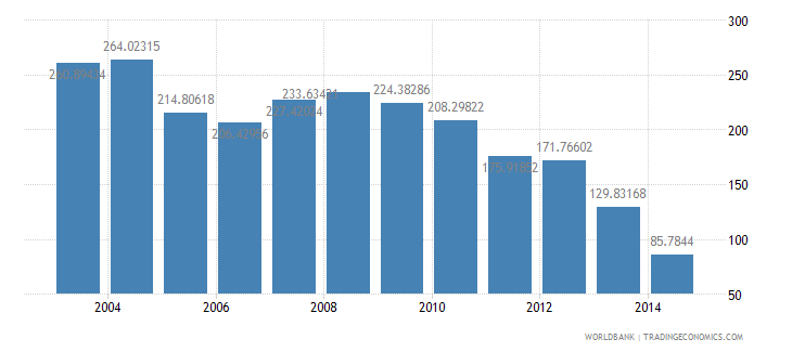 jamaica health expenditure total percent of gdp wb data