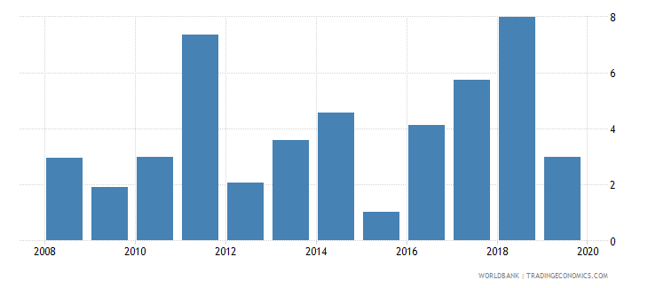 jamaica high technology exports percent of manufactured exports wb data