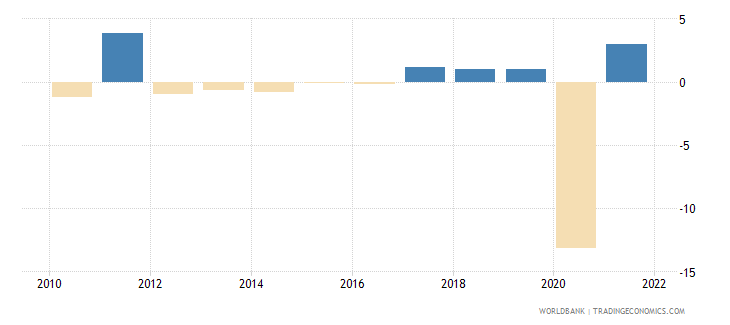 jamaica household final consumption expenditure annual percent growth wb data