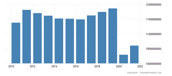 jamaica household final consumption expenditure constant 2000 us dollar wb data