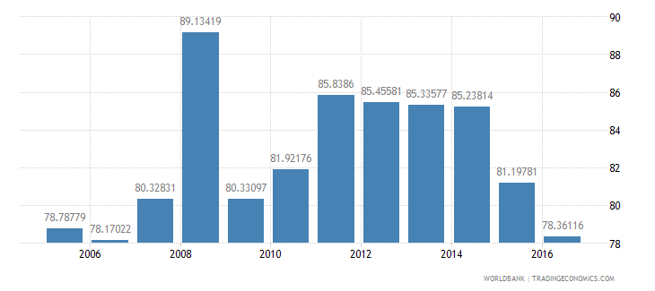 jamaica household final consumption expenditure etc percent of gdp wb data