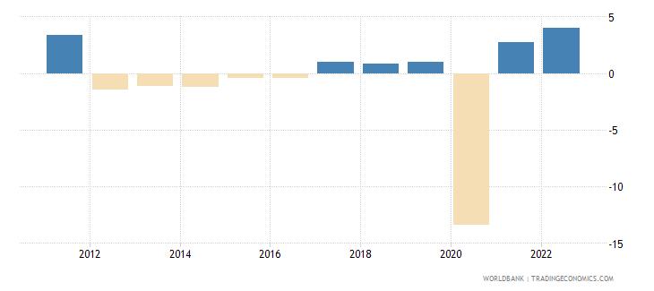 jamaica household final consumption expenditure per capita growth annual percent wb data