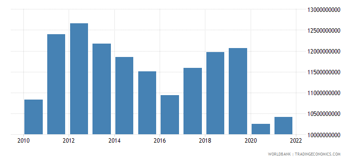 jamaica household final consumption expenditure us dollar wb data