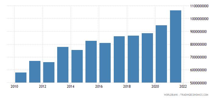 jamaica ibrd loans and ida credits dod us dollar wb data