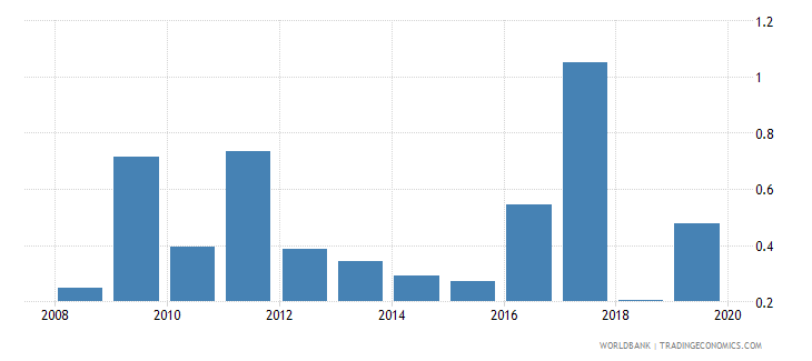 jamaica ict goods exports percent of total goods exports wb data