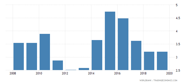 jamaica ict goods imports percent total goods imports wb data