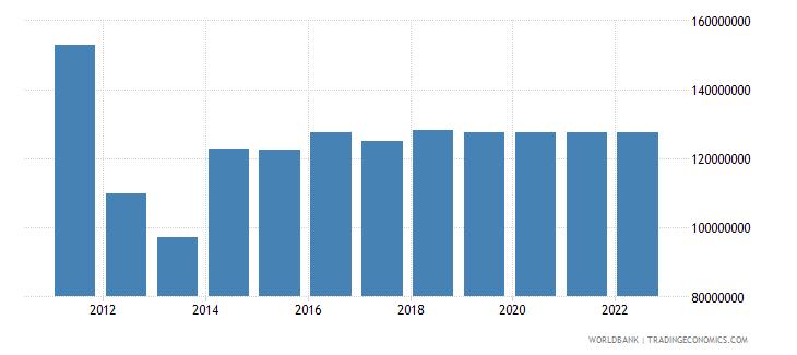 jamaica ict service exports bop us dollar wb data
