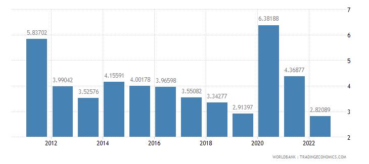 jamaica ict service exports percent of service exports bop wb data