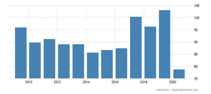 jamaica import volume index 2000  100 wb data