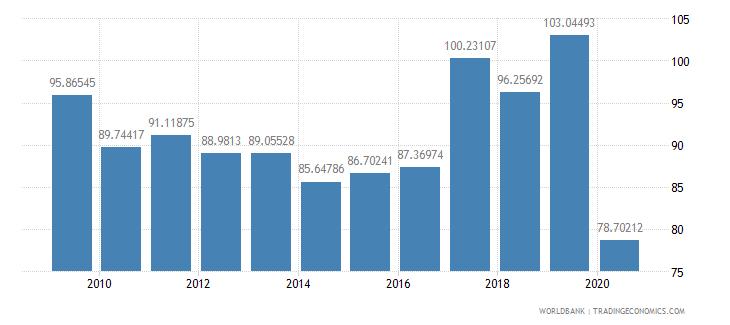jamaica import volume index 2000  100 wb data